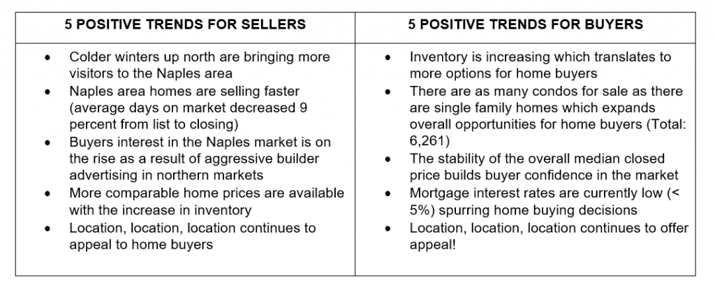 Naples Market Report Year End 2018