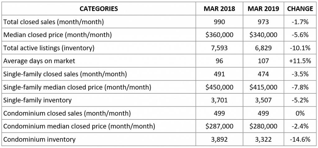 naples market report march